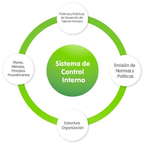 Mecanismos de control conjunto de disposiciones for Practica de oficina definicion